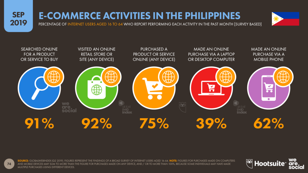 eCommerce growth philippines